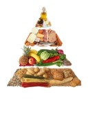 Ernährungspyramide - Regelmäßig und gesund essen
